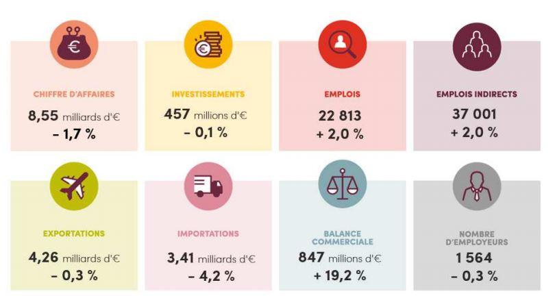 chiffres FEVIA 2018